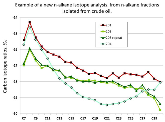 n alkane isotope analysis